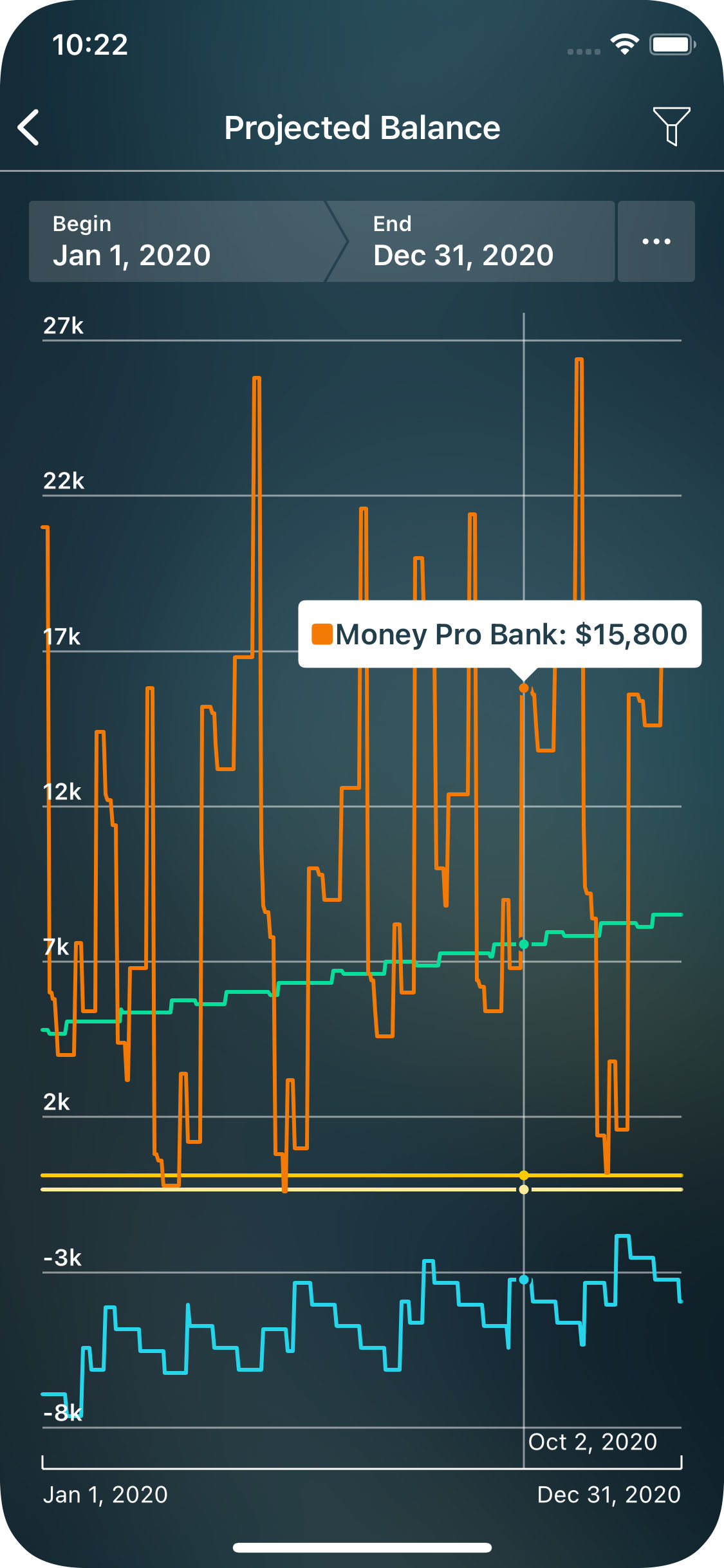 Money Pro for iPhone - Reports - Projected Balance