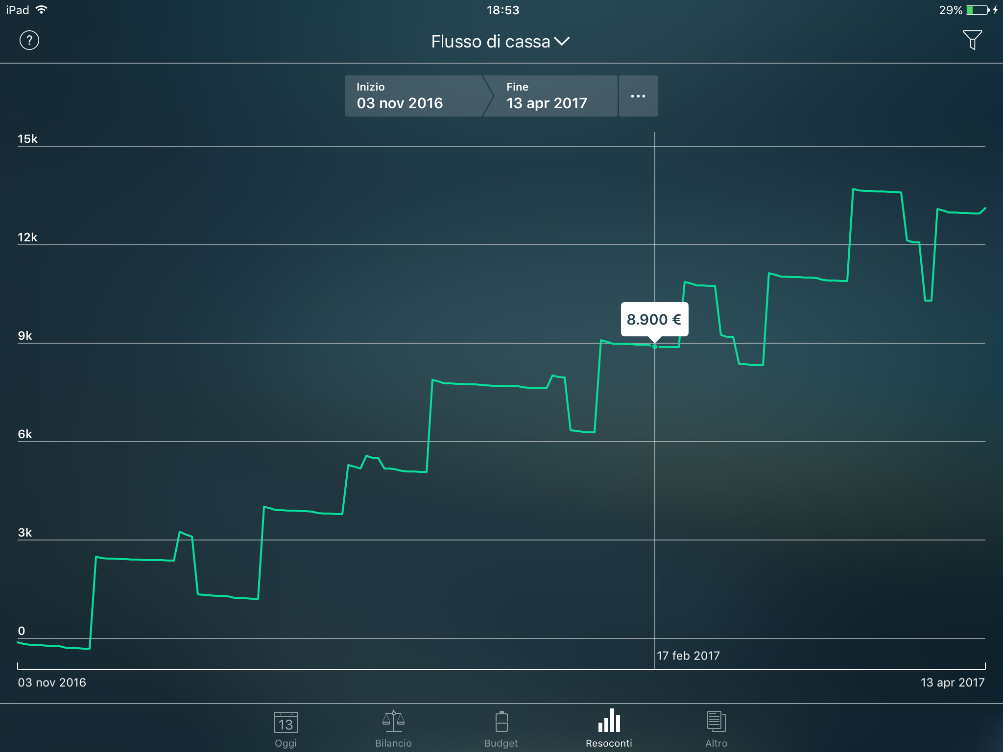 Money Pro - Resoconto Flusso di cassa - iPad