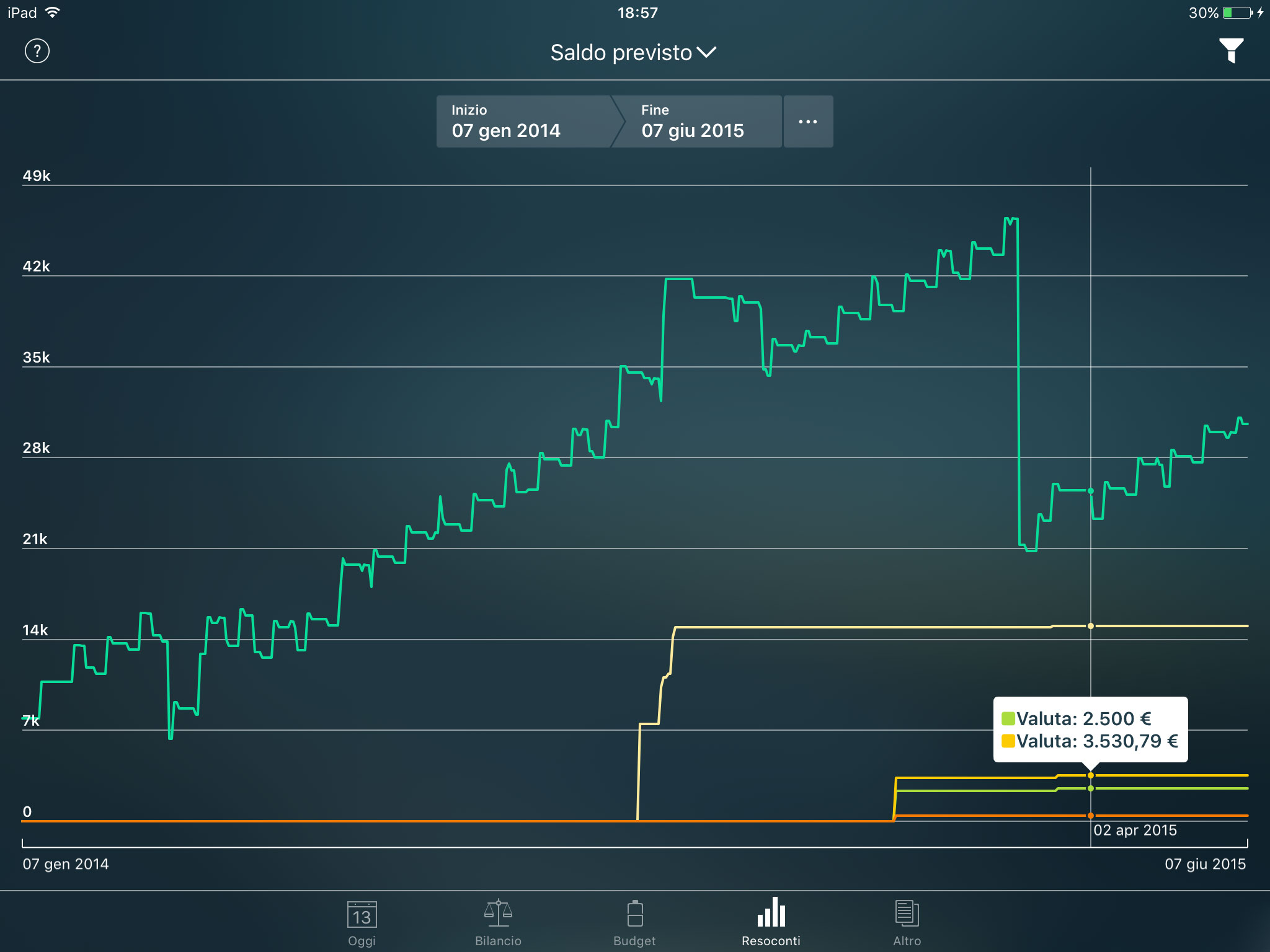 Money Pro - Resoconto Saldo previsto - iPad